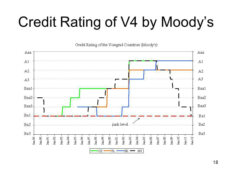 18 Credit Rating of V4 by Moody's
