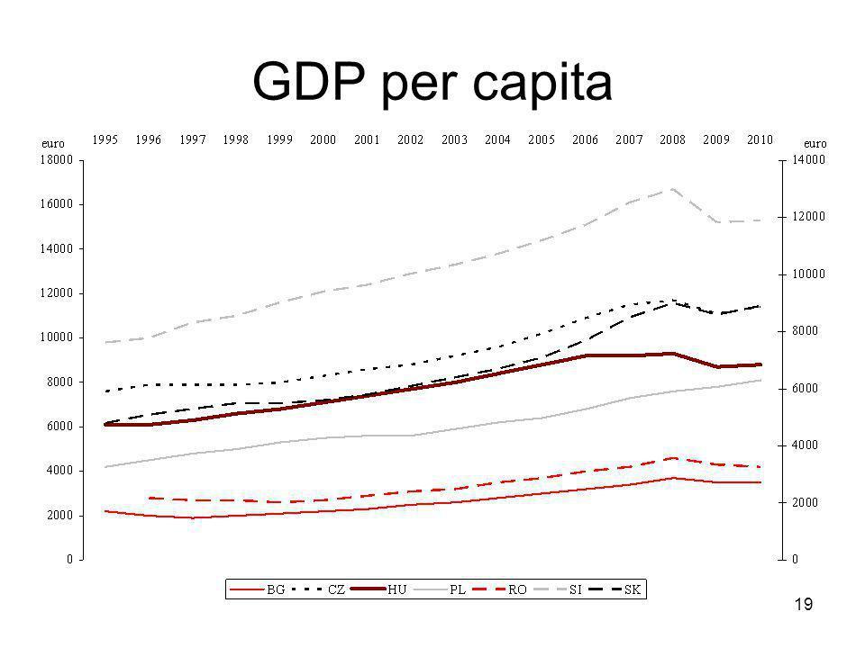 19 GDP per capita
