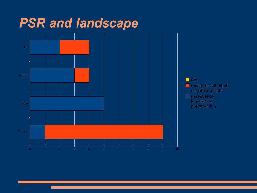 PSR and landscape