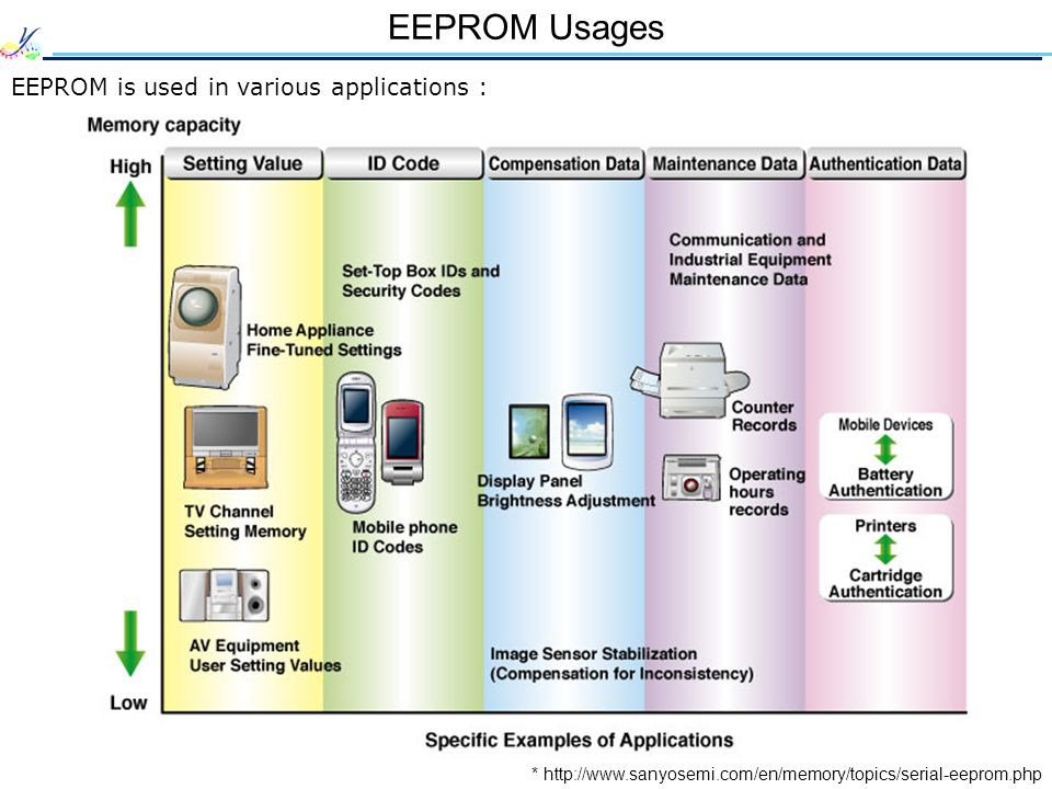 EEPROM Usages EEPROM is used in various applications : * http://www.sanyosemi.com/en/memory/topics/serial-eeprom.php
