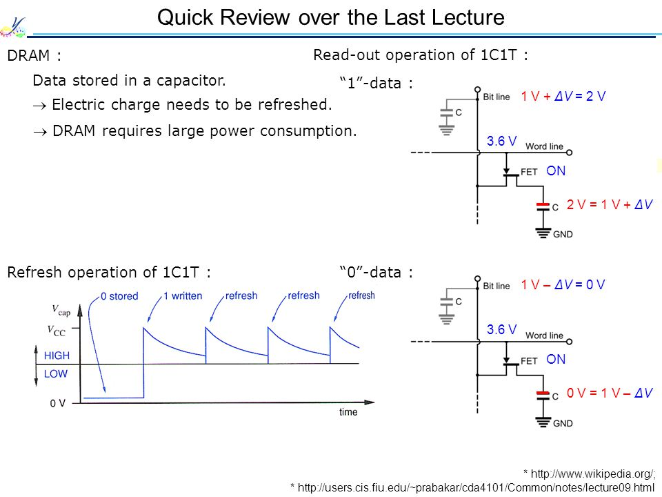Quick Review over the Last Lecture DRAM : Data stored in a capacitor.