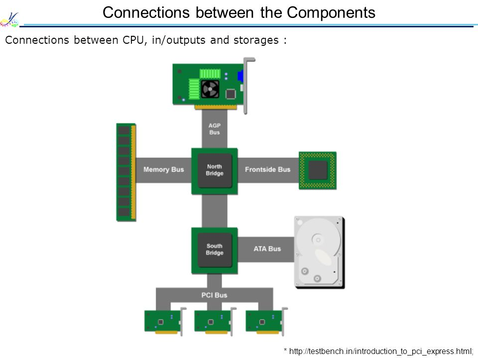 Connections between the Components Connections between CPU, in/outputs and storages : * http://testbench.in/introduction_to_pci_express.html;