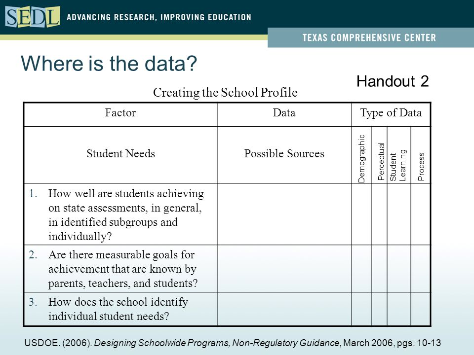 Where is the data. Creating the School Profile USDOE.