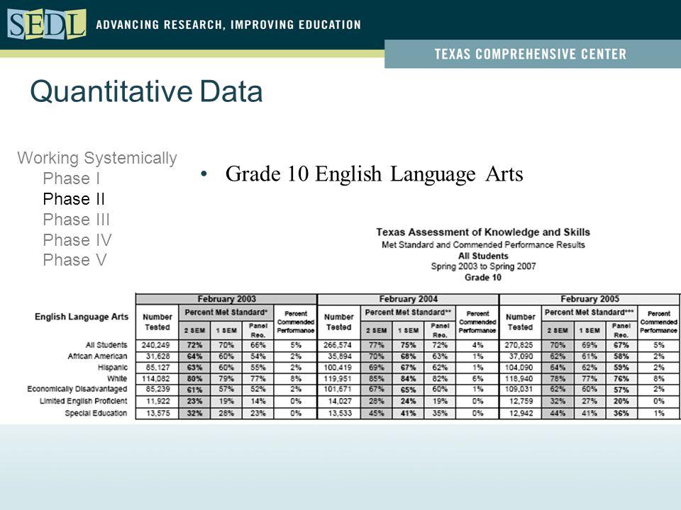 Quantitative Data Grade 10 English Language Arts Working Systemically Phase I Phase II Phase III Phase IV Phase V