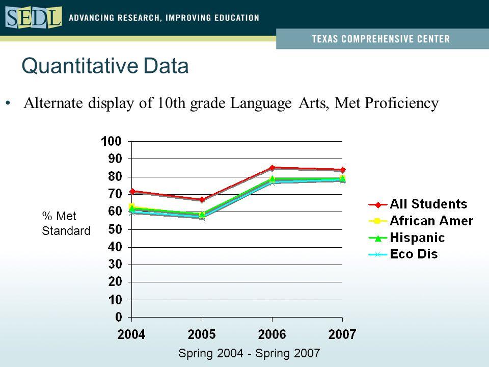 Quantitative Data Alternate display of 10th grade Language Arts, Met Proficiency % Met Standard Spring 2004 - Spring 2007