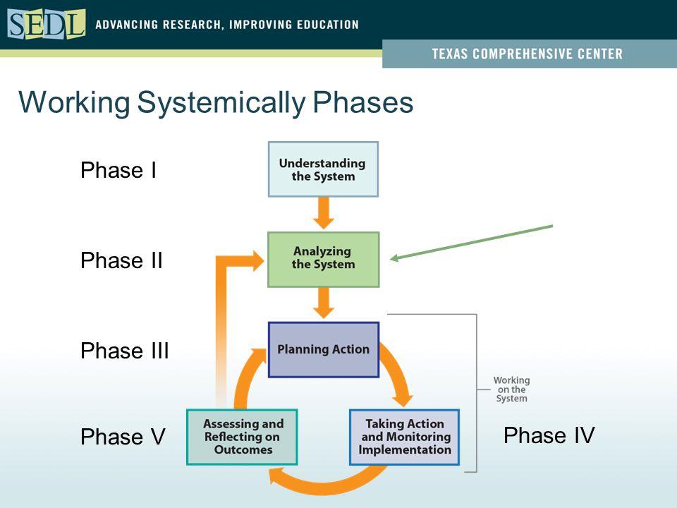 Working Systemically Phases Phase I Phase II Phase III Phase V Phase IV