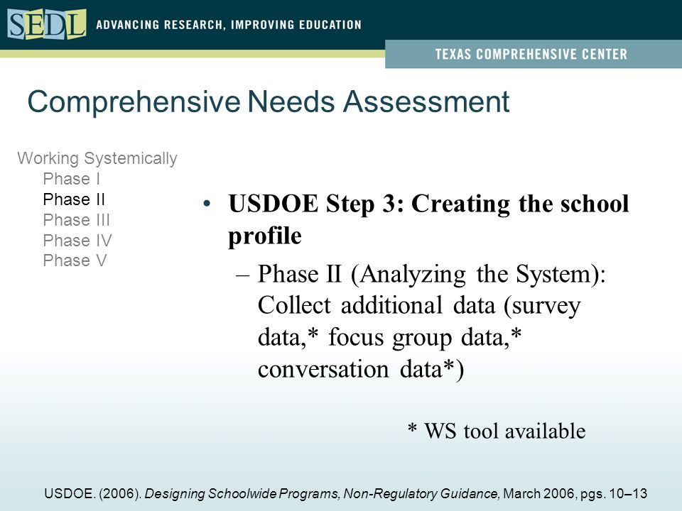 USDOE Step 3: Creating the school profile –Phase II (Analyzing the System): Collect additional data (survey data,* focus group data,* conversation data*) * WS tool available Comprehensive Needs Assessment Working Systemically Phase I Phase II Phase III Phase IV Phase V USDOE.