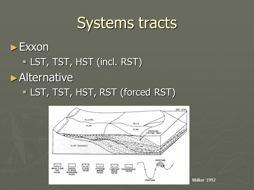 Systems tracts ► Exxon  LST, TST, HST (incl. RST) ► Alternative  LST, TST, HST, RST (forced RST) Walker 1992