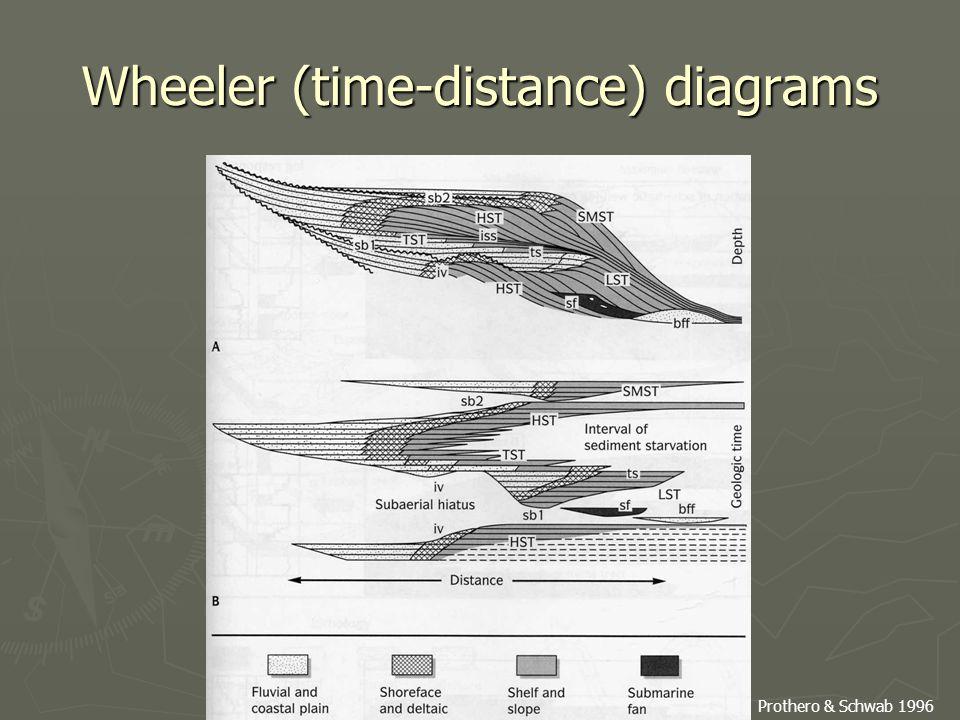 Wheeler (time-distance) diagrams Prothero & Schwab 1996