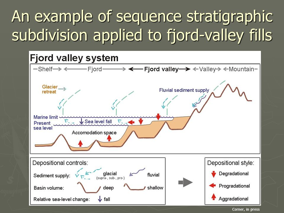An example of sequence stratigraphic subdivision applied to fjord-valley fills Corner, in press