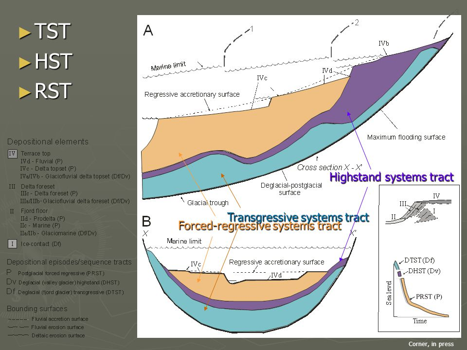 Transgressive systems tract Highstand systems tract Forced-regressive systems tract Corner, in press ► TST ► HST ► RST