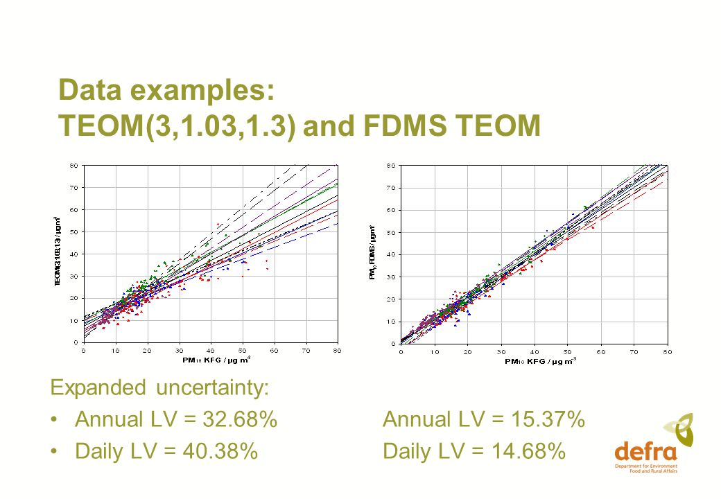 Data examples: TEOM(3,1.03,1.3) and FDMS TEOM Expanded uncertainty: Annual LV = 32.68% Annual LV = 15.37% Daily LV = 40.38% Daily LV = 14.68%