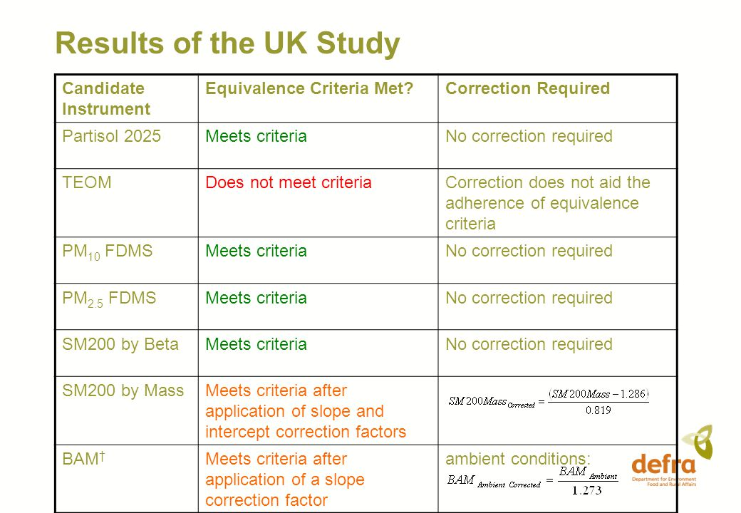 Results of the UK Study Candidate Instrument Equivalence Criteria Met?Correction Required Partisol 2025Meets criteriaNo correction required TEOMDoes n