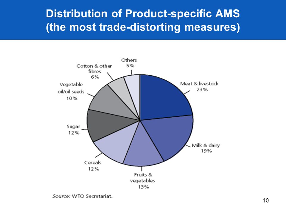 10 Distribution of Product-specific AMS (the most trade-distorting measures)