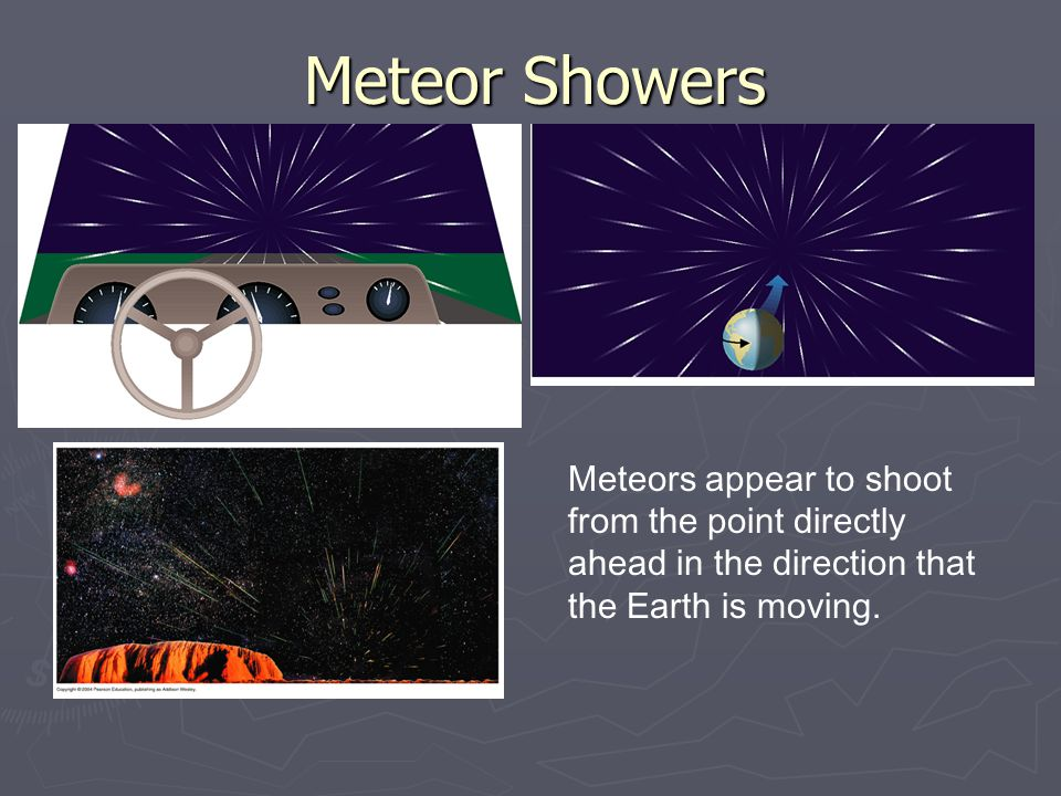 Meteor Showers Meteors appear to shoot from the point directly ahead in the direction that the Earth is moving.