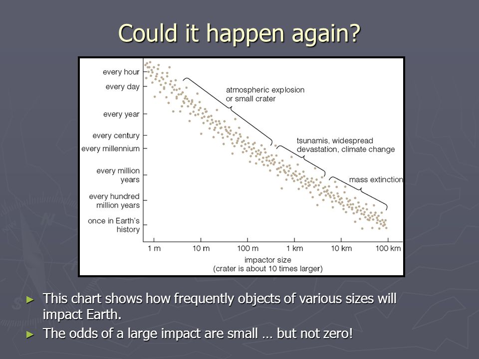 Could it happen again? ► This chart shows how frequently objects of various sizes will impact Earth. ► The odds of a large impact are small … but not
