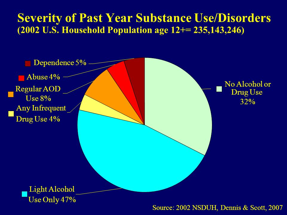 Severity of Past Year Substance Use/Disorders (2002 U.S.