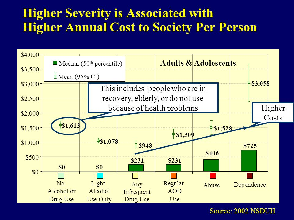 Higher Severity is Associated with Higher Annual Cost to Society Per Person Source: 2002 NSDUH $0 $231 $725 $406 $0 $500 $1,000 $1,500 $2,000 $2,500 $3,000 $3,500 $4,000 No Alcohol or Drug Use Light Alcohol Use Only Any Infrequent Drug Use Regular AOD Use Abuse Dependence Median (50 th percentile) $948 $1,613 $1,078 $1,309 $1,528 $3,058 Mean (95% CI) This includes people who are in recovery, elderly, or do not use because of health problems Higher Costs Adults & Adolescents
