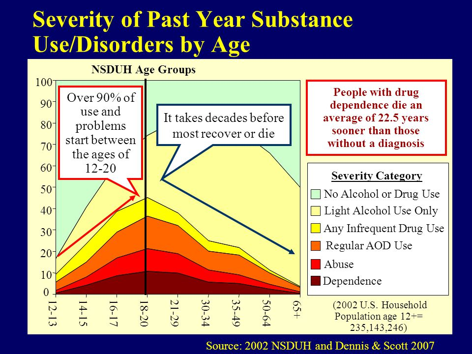 Severity of Past Year Substance Use/Disorders by Age Source: 2002 NSDUH and Dennis & Scott 2007 0 10 20 30 40 50 60 70 80 90 100 12-1314-1516-1718-2021-2930-3435-4950-64 65+ No Alcohol or Drug Use Light Alcohol Use Only Any Infrequent Drug Use Regular AOD Use Abuse Dependence NSDUH Age Groups Severity Category Over 90% of use and problems start between the ages of 12-20 It takes decades before most recover or die People with drug dependence die an average of 22.5 years sooner than those without a diagnosis (2002 U.S.