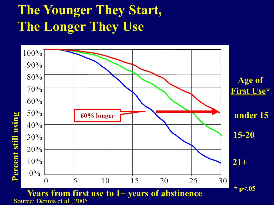 Percent still using Years from first use to 1+ years of abstinence under 15 21+ 15-20 Age of First Use* 302520151050 Source: Dennis et al., 2005 100% 90% 80% 70% 60% 50% 40% 30% 20% 10% 0% 60% longer The Younger They Start, The Longer They Use * p<.05