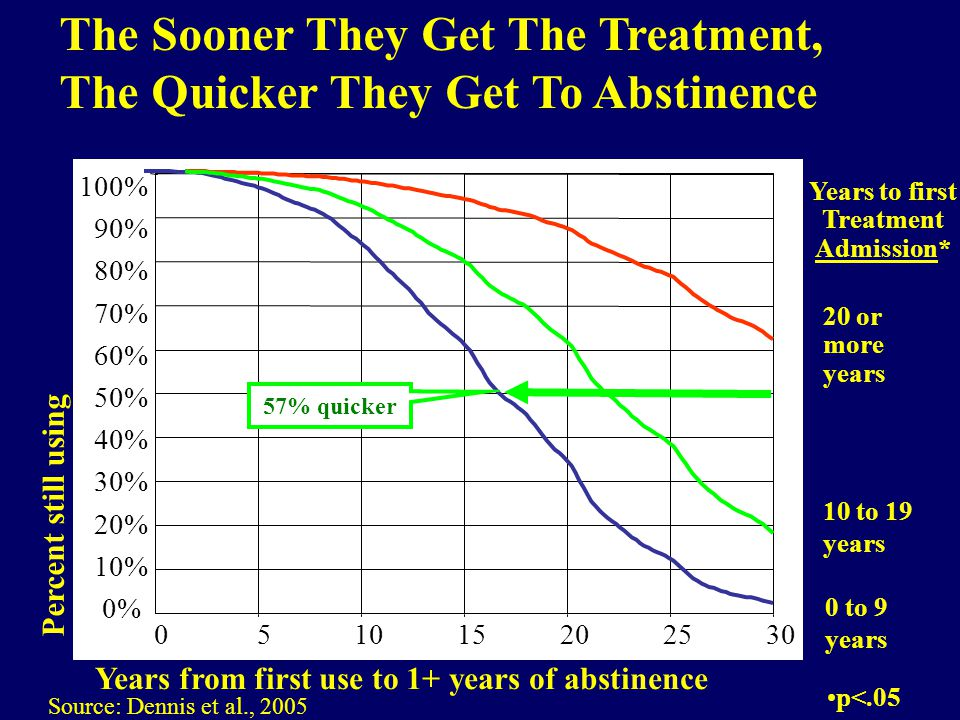 Percent still using Years from first use to 1+ years of abstinence Years to first Treatment Admission* 302520151050 Source: Dennis et al., 2005 100% 90% 80% 70% 60% 50% 40% 30% 20% 10% 0% 20 or more years 0 to 9 years 10 to 19 years 57% quicker The Sooner They Get The Treatment, The Quicker They Get To Abstinence p<.05