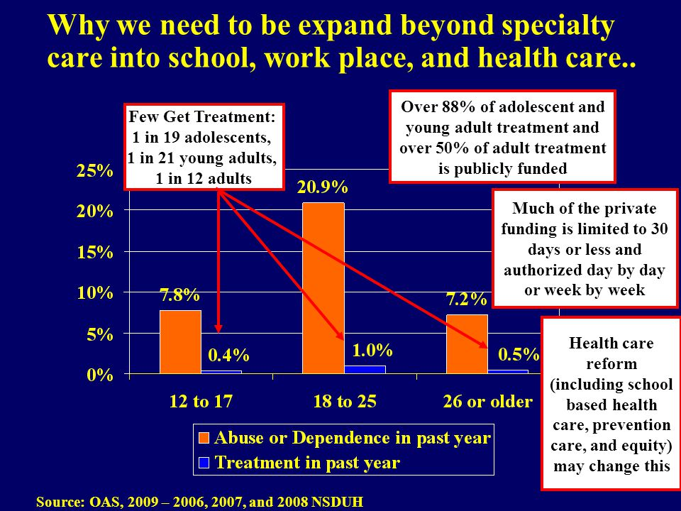 Why we need to be expand beyond specialty care into school, work place, and health care.. Source: OAS, 2009 – 2006, 2007, and 2008 NSDUH Over 88% of a