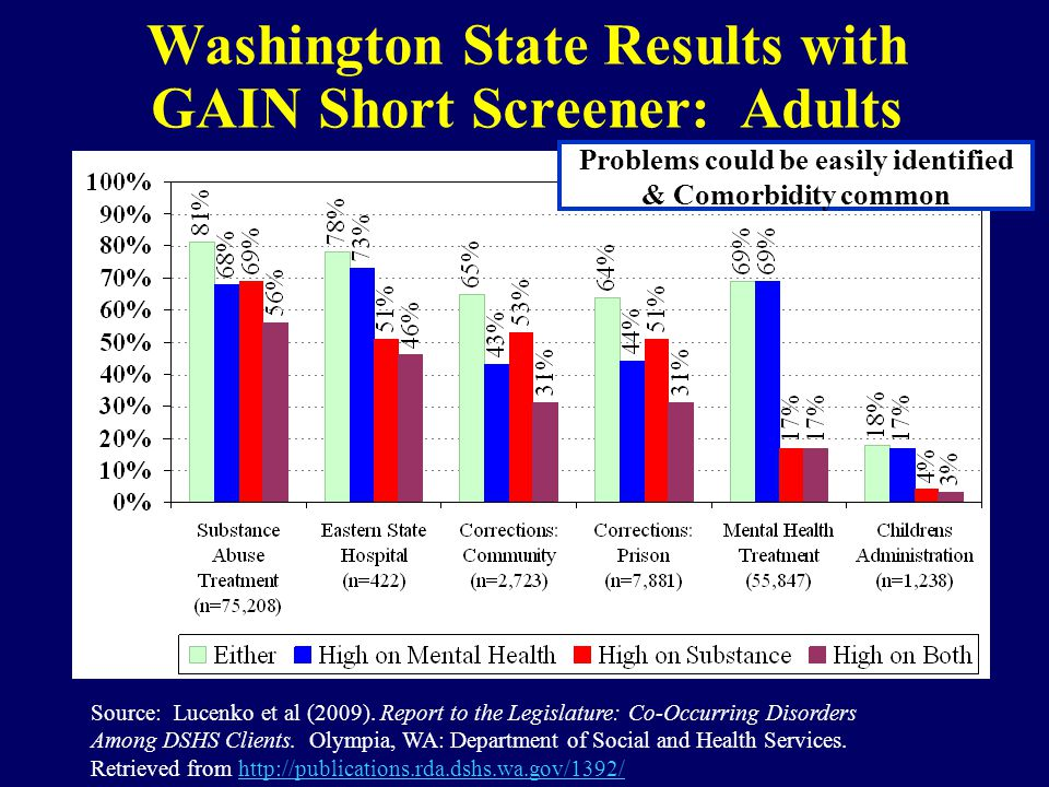Washington State Results with GAIN Short Screener: Adults Source: Lucenko et al (2009).