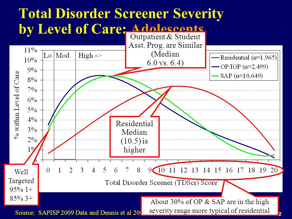 32 Total Disorder Screener Severity by Level of Care: Adolescents Source: SAPISP 2009 Data and Dennis et al 2006 Residential Median (10.5) is higher O