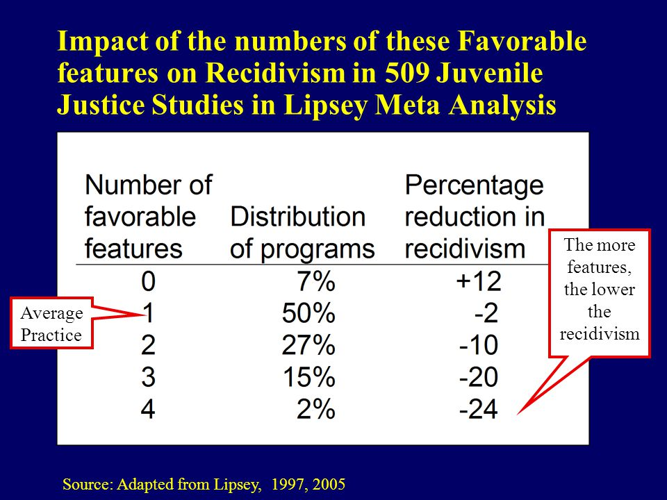 Impact of the numbers of these Favorable features on Recidivism in 509 Juvenile Justice Studies in Lipsey Meta Analysis Source: Adapted from Lipsey, 1997, 2005 Average Practice The more features, the lower the recidivism