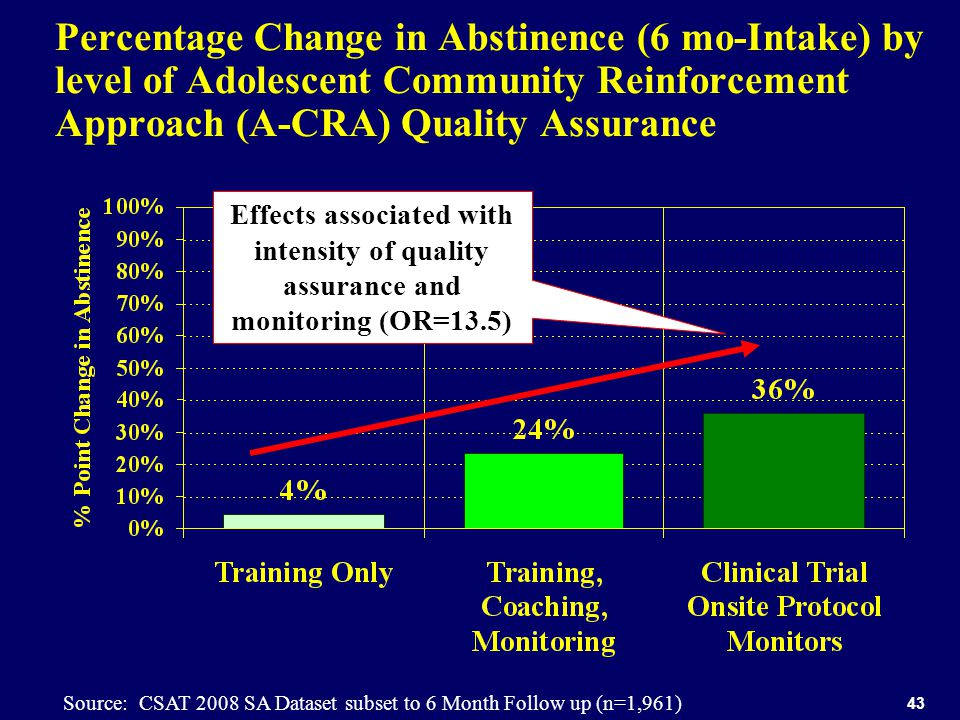 43 Percentage Change in Abstinence (6 mo-Intake) by level of Adolescent Community Reinforcement Approach (A-CRA) Quality Assurance Source: CSAT 2008 SA Dataset subset to 6 Month Follow up (n=1,961) Effects associated with intensity of quality assurance and monitoring (OR=13.5)