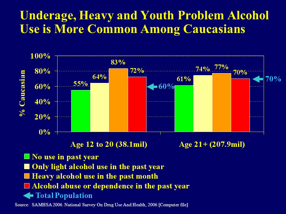 Underage, Heavy and Youth Problem Alcohol Use is More Common Among Caucasians Source: SAMHSA 2006.