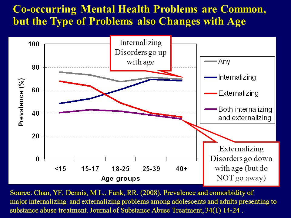 Co-occurring Mental Health Problems are Common, but the Type of Problems also Changes with Age Source: Chan, YF; Dennis, M L.; Funk, RR.