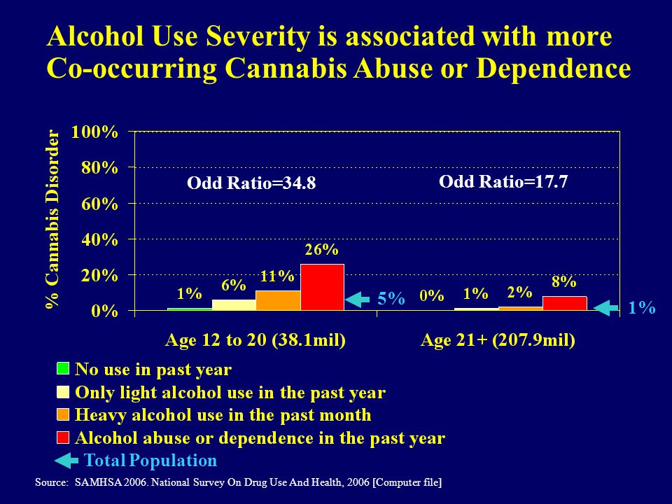Alcohol Use Severity is associated with more Co-occurring Cannabis Abuse or Dependence Source: SAMHSA 2006.