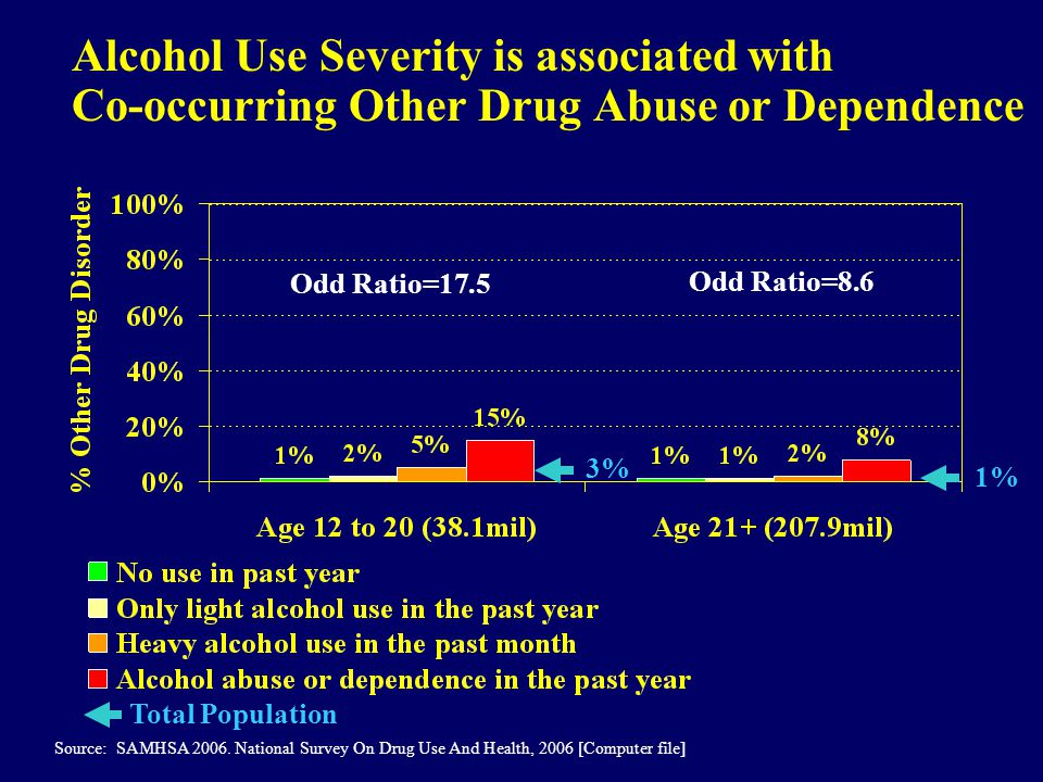 Alcohol Use Severity is associated with Co-occurring Other Drug Abuse or Dependence Source: SAMHSA 2006. National Survey On Drug Use And Health, 2006