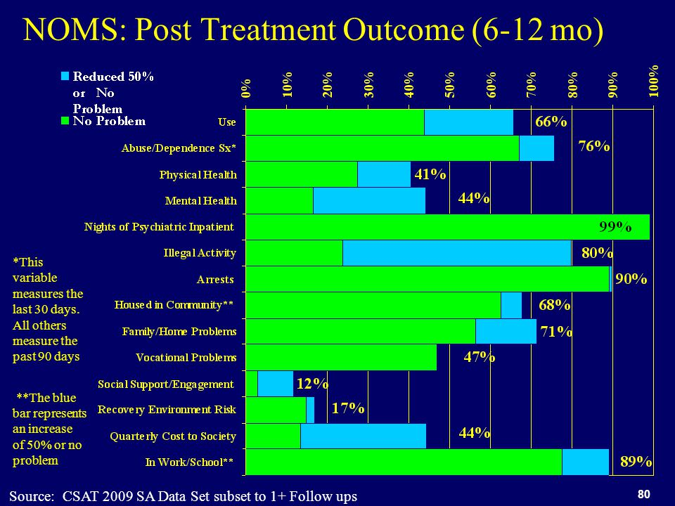 80 NOMS: Post Treatment Outcome (6-12 mo) Source: CSAT 2009 SA Data Set subset to 1+ Follow ups *This variable measures the last 30 days. All others m