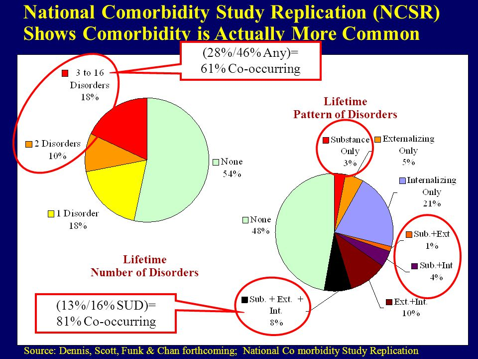 National Comorbidity Study Replication (NCSR) Shows Comorbidity is Actually More Common Source: Dennis, Scott, Funk & Chan forthcoming; National Co morbidity Study Replication Lifetime Number of Disorders Lifetime Pattern of Disorders (28%/46% Any)= 61% Co-occurring (13%/16% SUD)= 81% Co-occurring