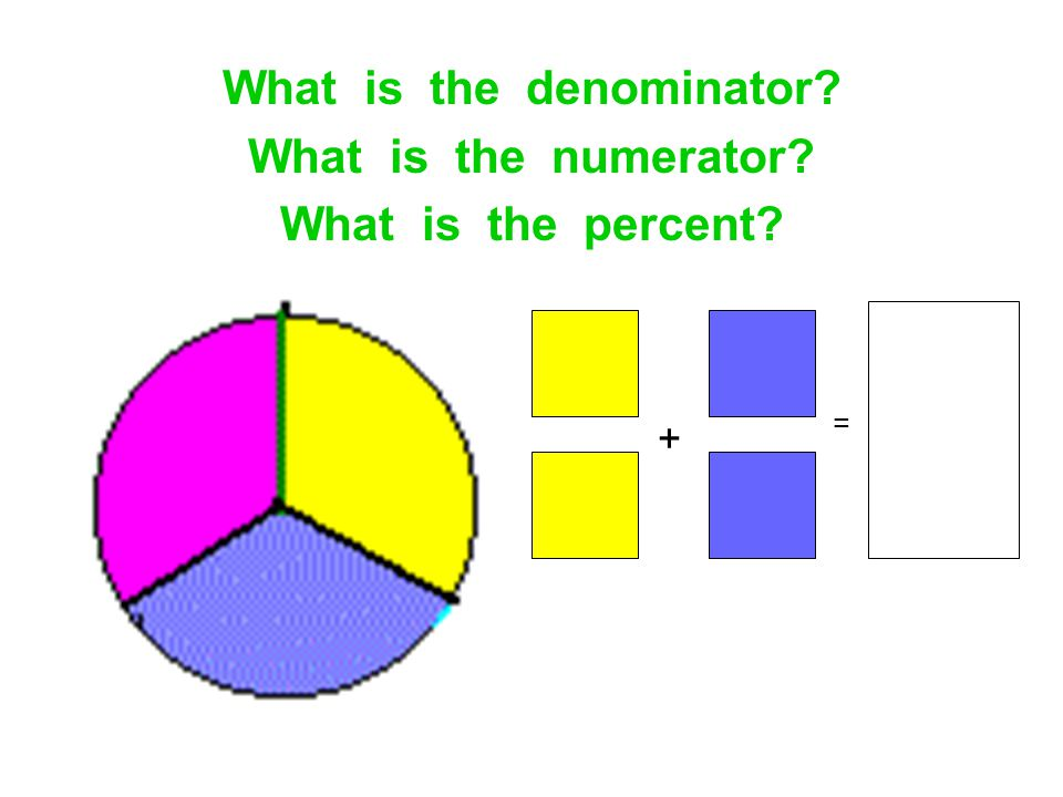 What is the denominator? What is the numerator? What is the percent? + =