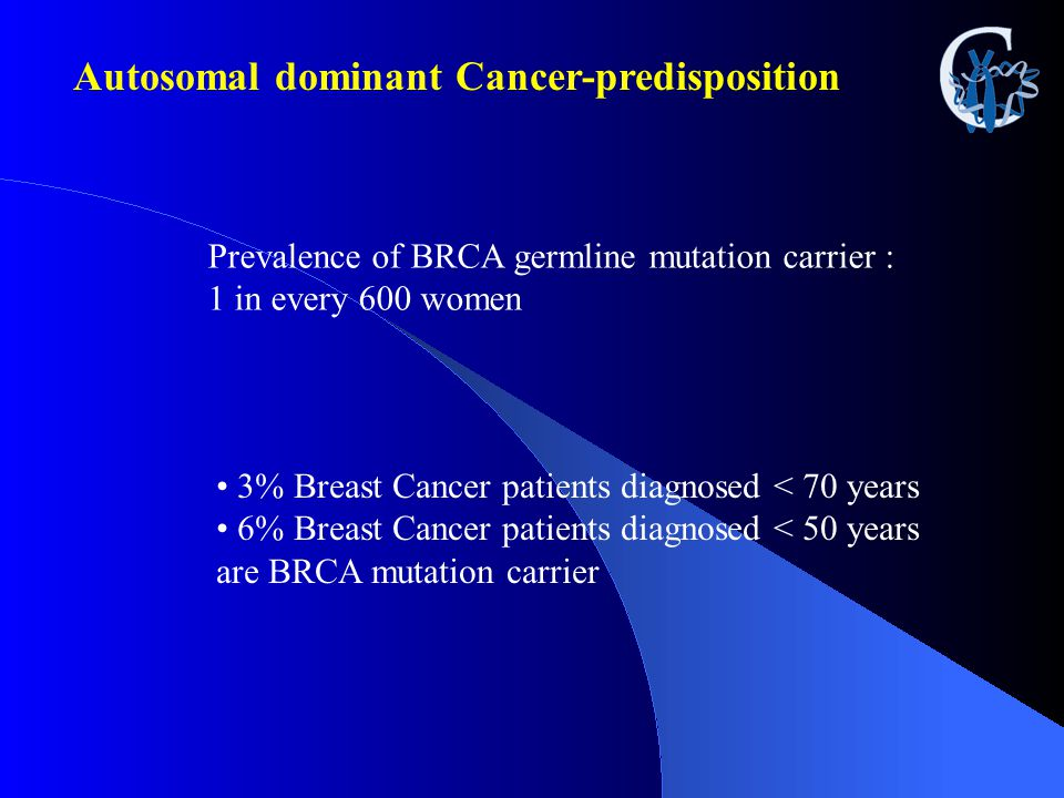 Prevalence of BRCA germline mutation carrier : 1 in every 600 women 3% Breast Cancer patients diagnosed < 70 years 6% Breast Cancer patients diagnosed