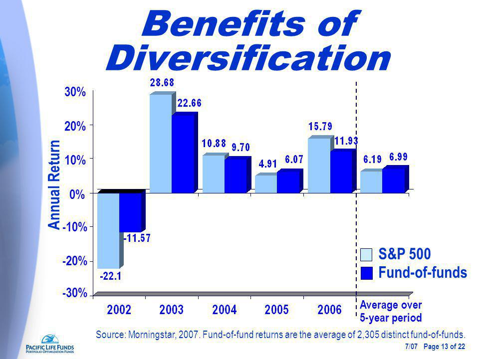 Benefits of Diversification Annual Return S&P 500 Fund-of-funds Source: Morningstar, 2007.