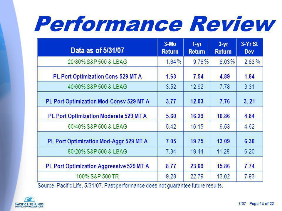 Performance Review Data as of 5/31/07 3-Mo Return 1-yr Return 3-yr Return 3-Yr St Dev 20/80% S&P 500 & LBAG 1.64 9.76 6.032.63 PL Port Optimization Cons 529 MT A 1.63 7.54 4.891.84 40/60% S&P 500 & LBAG 3.5212.92 7.783.31 PL Port Optimization Mod-Consv 529 MT A 3.7712.03 7.763.