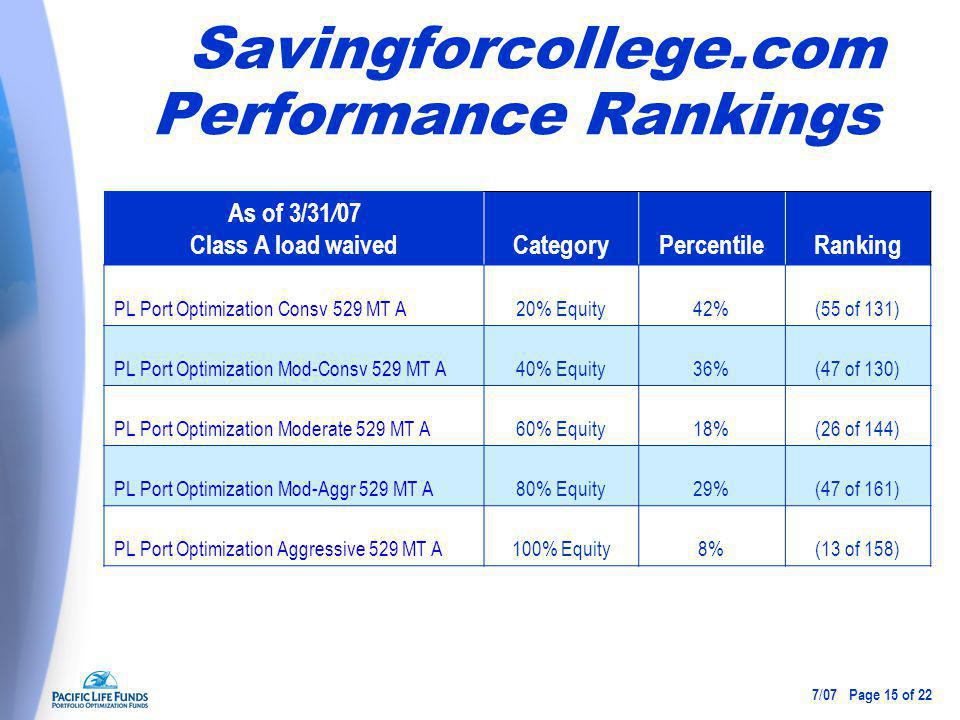 Savingforcollege.com Performance Rankings As of 3/31 / 07 Class A load waivedCategoryPercentileRanking PL Port Optimization Consv 529 MT A20% Equity42%(55 of 131) PL Port Optimization Mod-Consv 529 MT A40% Equity36%(47 of 130) PL Port Optimization Moderate 529 MT A60% Equity18%(26 of 144) PL Port Optimization Mod-Aggr 529 MT A80% Equity29%(47 of 161) PL Port Optimization Aggressive 529 MT A100% Equity8%(13 of 158) 7 / 07 Page 15 of 22