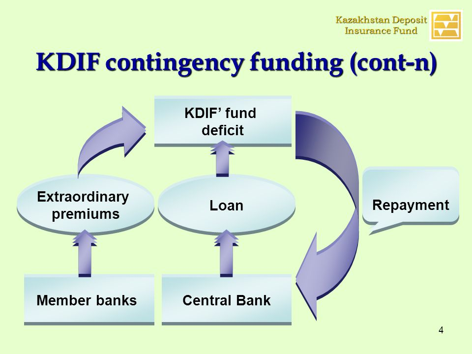 4 KDIF contingency funding (cont-n) KDIF' fund deficit Extraordinary premiums Member banks Loan Central Bank Repayment Kazakhstan Deposit Insurance Fund