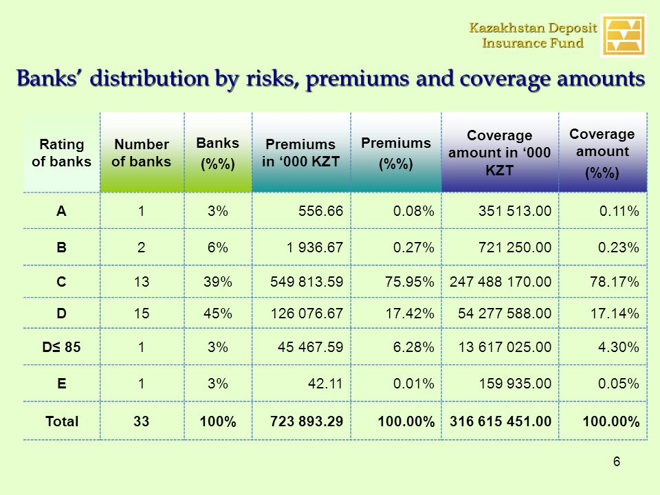 6 Banks' distribution by risks, premiums and coverage amounts Rating of banks Number of banks Banks (%) Premiums in '000 KZT Premiums (%) Coverage amount in '000 KZT Coverage amount (%) A13%556.660.08%351 513.000.11% B26%1 936.670.27%721 250.000.23% C1339%549 813.5975.95%247 488 170.0078.17% D1545%126 076.6717.42%54 277 588.0017.14% D≤ 8513%45 467.596.28%13 617 025.004.30% E13%42.110.01%159 935.000.05% Total33100%723 893.29100.00%316 615 451.00100.00% Kazakhstan Deposit Insurance Fund