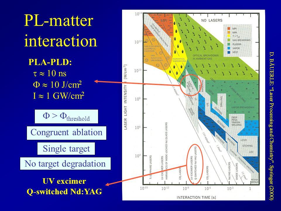 PL-matter interaction Congruent ablation Single target  >  threshold No target degradation PLA-PLD:   10 ns   10 J/cm 2 I  1 GW/cm 2 UV exc