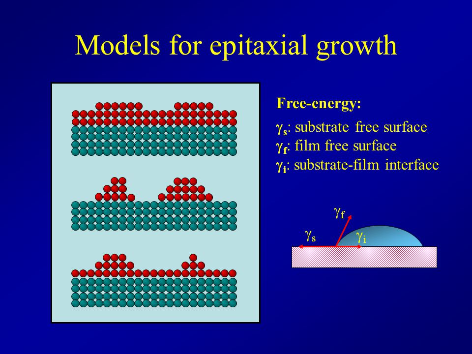 Models for epitaxial growth Free-energy:  s : substrate free surface  f : film free surface  i : substrate-film interface ff ss ii