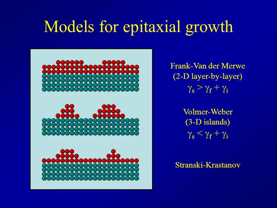 Models for epitaxial growth Frank-Van der Merwe (2-D layer-by-layer)  s >  f +  i Volmer-Weber (3-D islands)  s <  f +  i Stranski-Krastanov