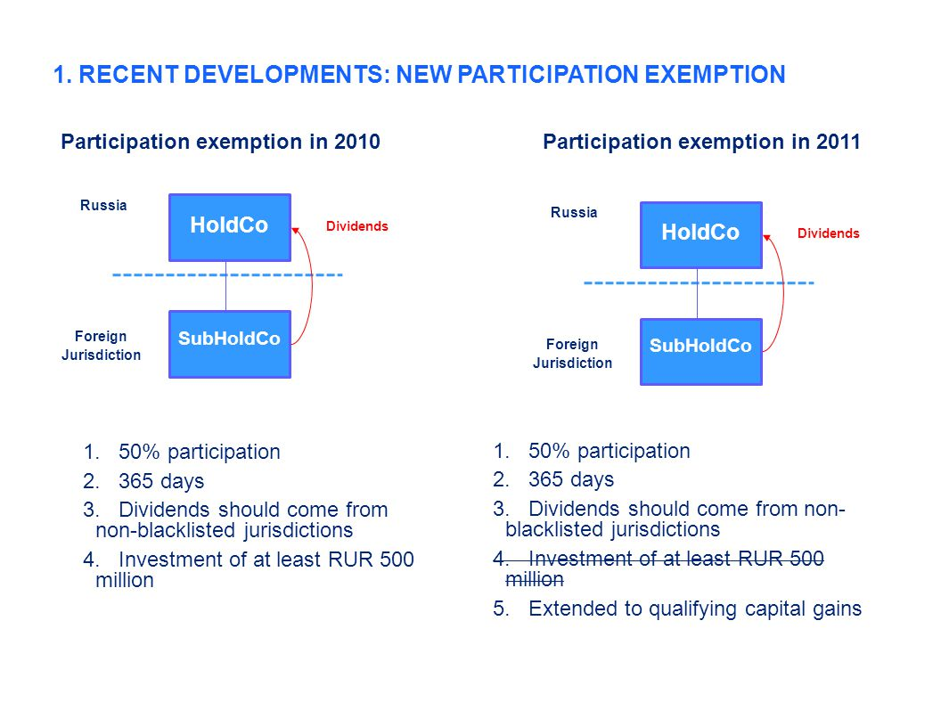 1. RECENT DEVELOPMENTS: NEW PARTICIPATION EXEMPTION Foreign Jurisdiction Russia SubHoldCo HoldCo Dividends 1.50% participation 2.365 days 3.Dividends