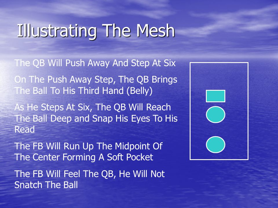 Illustrating The Mesh The QB Will Push Away And Step At Six On The Push Away Step, The QB Brings The Ball To His Third Hand (Belly) As He Steps At Six, The QB Will Reach The Ball Deep and Snap His Eyes To His Read The FB Will Run Up The Midpoint Of The Center Forming A Soft Pocket The FB Will Feel The QB, He Will Not Snatch The Ball