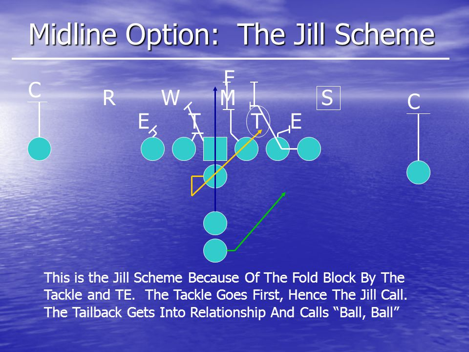 Midline Option: The Jill Scheme ETET SMWR C C F This is the Jill Scheme Because Of The Fold Block By The Tackle and TE.