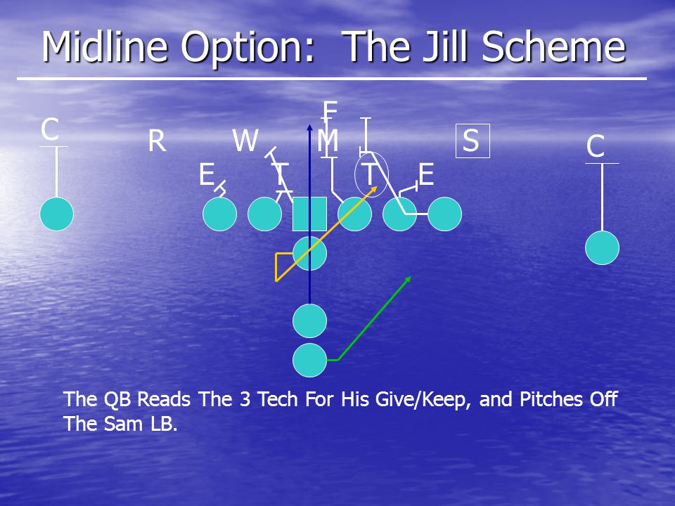 Midline Option: The Jill Scheme ETET SMWR C C F The QB Reads The 3 Tech For His Give/Keep, and Pitches Off The Sam LB.